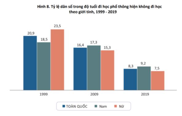 Tỷ lệ dân số Việt Nam