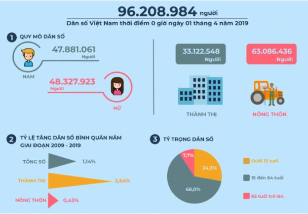 Dân số Việt Nam 2019 – 2020